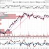 スターバックス(SBUX)2017Q2決算と株価