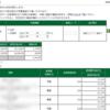本日の株式トレード報告R2,05,25