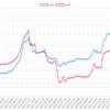 今週(9/10~14)のEA運用結果 +402,874円(+512.2pips) 累積最高益更新です!