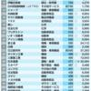 「海外勤務者が多い」トップ200社ランキング メーカー、商社…海外で働ける企業はここだ