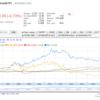 暴落に備えて シリーズ3 ②分散投資 ➡ 金 、債券ETF、VXX VIX ETF
