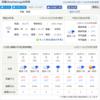 台湾・高雄・Kaohsiung 天気情報/8月13日