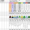 東京メインは『ハートレー』で共感 !!  『今夜は..ハートで~』!