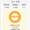 研修36h達成・恐怖の消費税判定