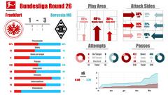 【19-20 ブンデスリーガ 第26節】フランクフルト vs ボルシアMG