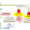 ≪宅建試験対策≫時効の中断事由(要件)と時効中断の効果