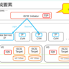 Nutanix CE の Acropolis Block Services (ABS) の様子。