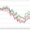 先行指標で暴落を察知できるか―株価指数編