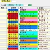 【考察】第79回菊花賞の登録馬を見てどう思う??