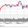 円高と株高という矛盾 為替相場と株価は連動している?
