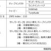 POG2020-2021ドラフト対策 No.18 トゥールアンレール