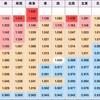 新築マンション価格設定の法則~過去10年間を対象に階数と方位から算出~