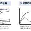 【CAE】静解析を動的問題として解く場合、解が振動する点を考慮しなければならない