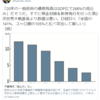 「オオカミ少年」藤巻健史氏について(2) ~単式簿記で財政判断をする単細胞~