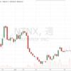 珍しくまだ株価が若い成長株が残っていた! ニュータニックス社(Nutanix)