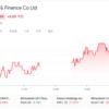SBIネオモバイル証券/三菱UFJリース(8593)を追加購入しました(2021年3月2週目)