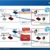 VPNゲートウェイでVTIを使ったVPN接続方法