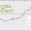 FX米ドル見通しチャート分析|環境認識、初心者へ2021年3月第2週