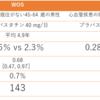 日本人は589人に1人の予防効果