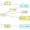 グレートウエスタントレイル:基本戦略考察1【導入】