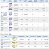 制度信用売り・現渡の組み合わせで、数十万円くらいの利益確定をしました。
