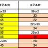 FX サイクル理論 ドル円・クロス円・標的通貨ペアの現状?