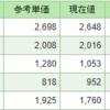 【株式投資】保有株の含み損益(2019年8月13日時点)