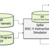 RISC-V SpikeシミュレータでC/C++のprintfを実現する仕組み (7. RISC-Vのシステムコールとfesvr)