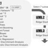 Kaggle「WiDS Datathon 2020」コンペ14位の取り組み