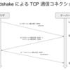 3Way-Handshake による TCP 通信コネクションの確立