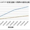 ロボアドバイザー手数料比較、日本はアメリカの2~8倍