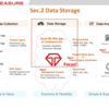 Treasure Data Platform で始めるデータ分析入門 〜3. Data Storage〜