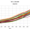 老年人口割合の推移を都道府県別で出してみた