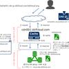 IDCフロンティアのコンテンツキャッシュサービスを使ってコンテンツを高速配信!