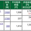 保有株式と資産状況☆2020/10/10(土)