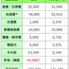 【学振】日本学術振興会 特別研究員(DC1)の給与20万円の支出内訳を公開。意外とお金ないです