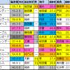 【東海ステークス2021偏差値確定】偏差値1位はインティ