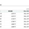 【情弱は損】イオンモバイル契約iPhone7へ乗り換え。2年間で10万円以上お得!