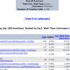 CakePHP2 betaとSymfony2.0をパフォーマンス比較しました