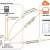 SAML 2.0 + LDAP + AWSで複数アカウントのSSOを実現した話