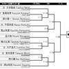 明日は東日本選手権2日目です。