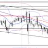 【FX】ドル円 5月23日今後の予想およびエントリーポイントを考えてみた