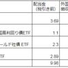 2018年12月の配当金【海外高配当株式・ETF】