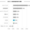 お気に入り銘柄の株価変動(7月17日週)