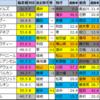【CBC賞2020】偏差値1位はクリノガウディー