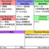【DiDi Taxi】日本のスタートアップに学ぶビジネスモデル【BMC】