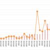 【高金利通貨・複利検討①】リラ円スワップ+裁量複利投資。24週目 (6/5)。年利換算31.3%。売りをまた少し利確しました。11円まで利確続けます。