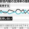 内閣支持率最低30% 第2次政権以降 高橋道政は67% 全道世論調査 - 北海道新聞(2018年4月11日)