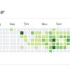 仕事でのコミットで個人GitHubアカウントに草を生やす