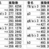 アナタの生年月日は何の音?〜不定調性論全編解説2(動画解説・補足)★★★★